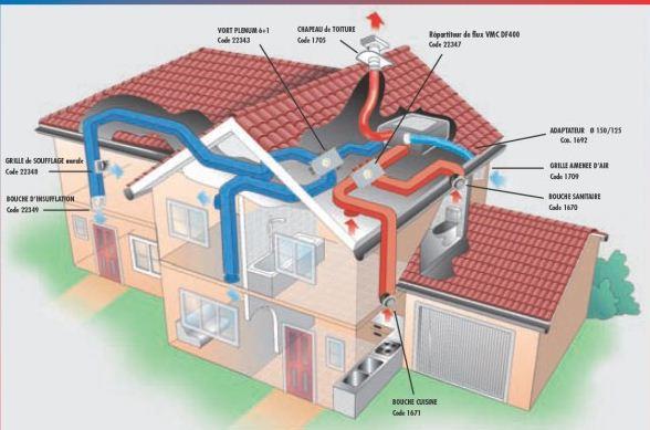 Vmc double flux prix free vmc helios achat vente de vmc for Ventilation double flux prix